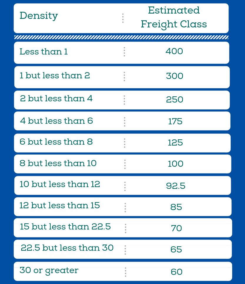How To Calculate Freight Density For Shipping Partnership