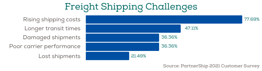 Freight shipping challenges