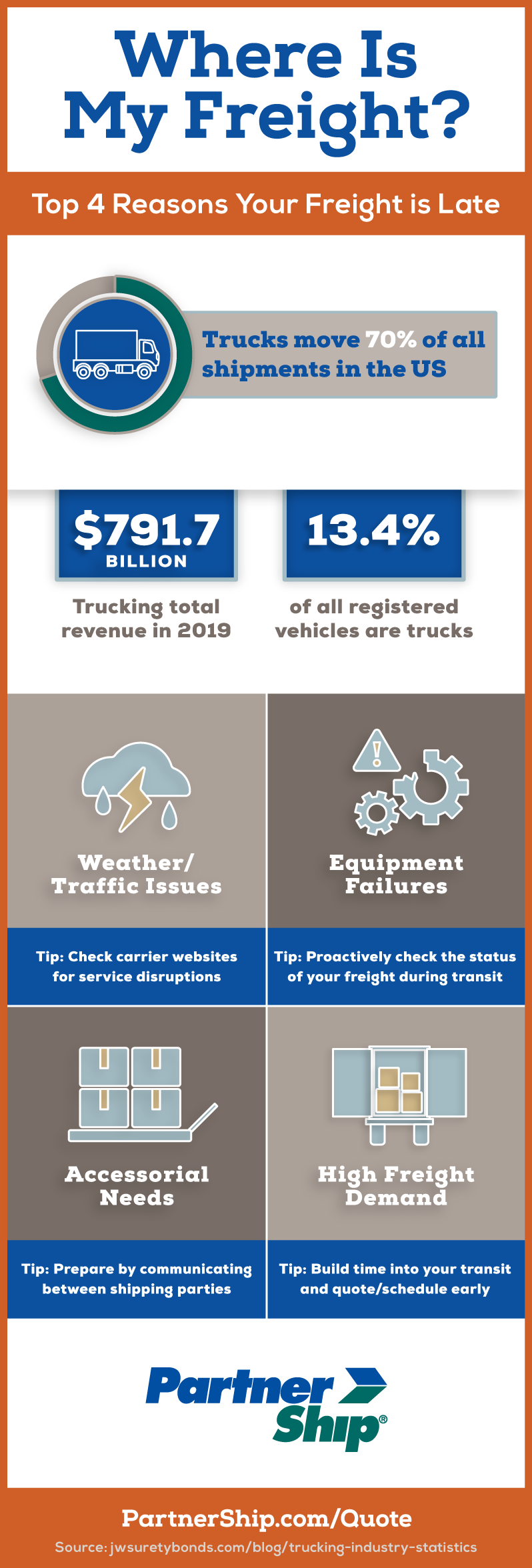 Freight Delay Infographic