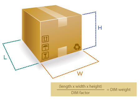 A diagram of a box shows how to calculate the dimensional weight of a small package for shipping.